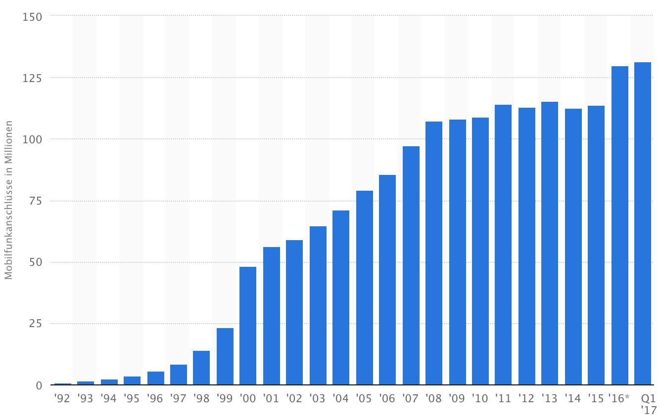 Anzahl der Mobilfunkanschlüsse