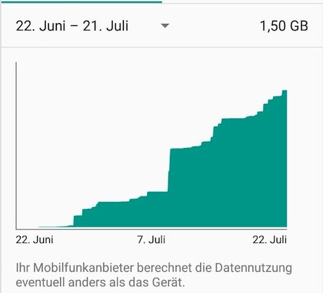 Android - Nutzung Mobiler Daten